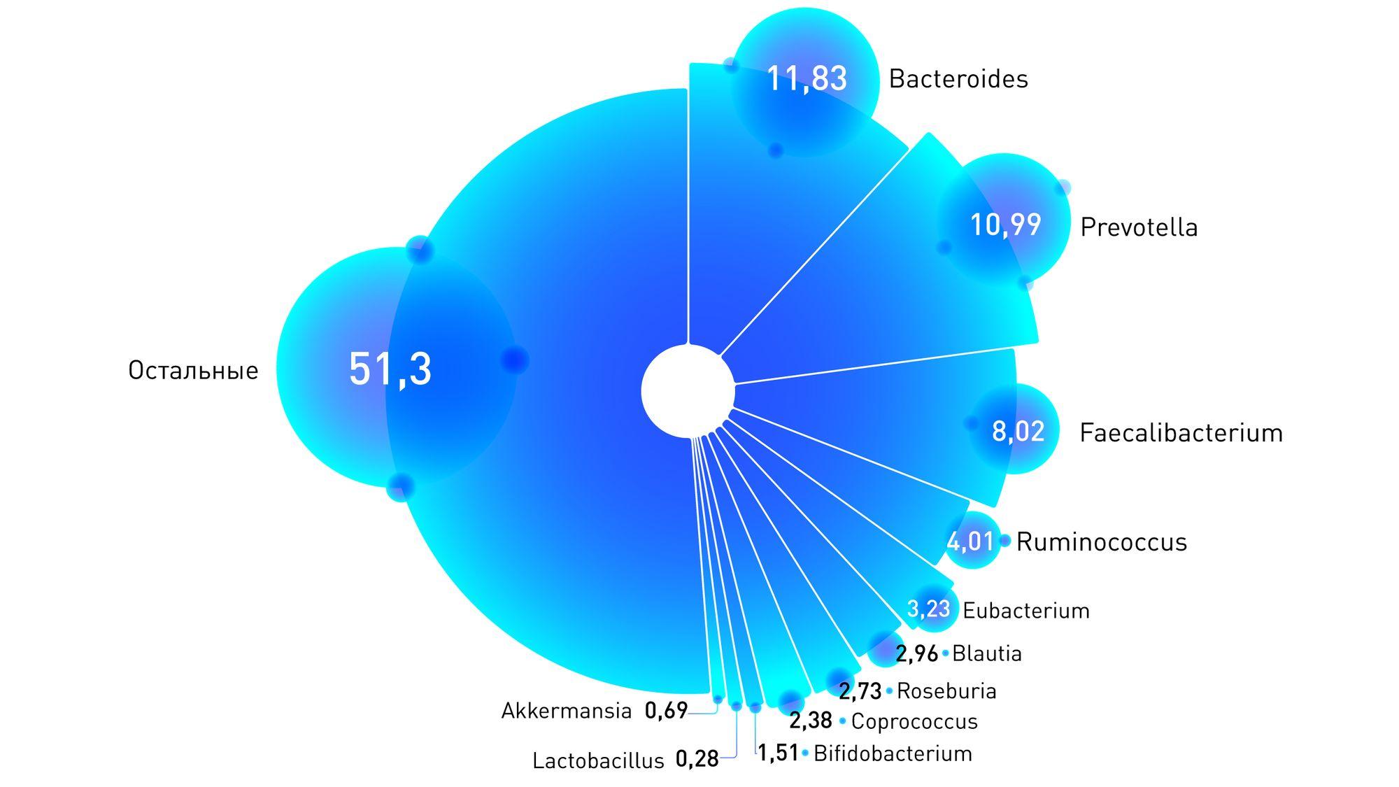 2019_04_22_bacterias_in_microbiota-2