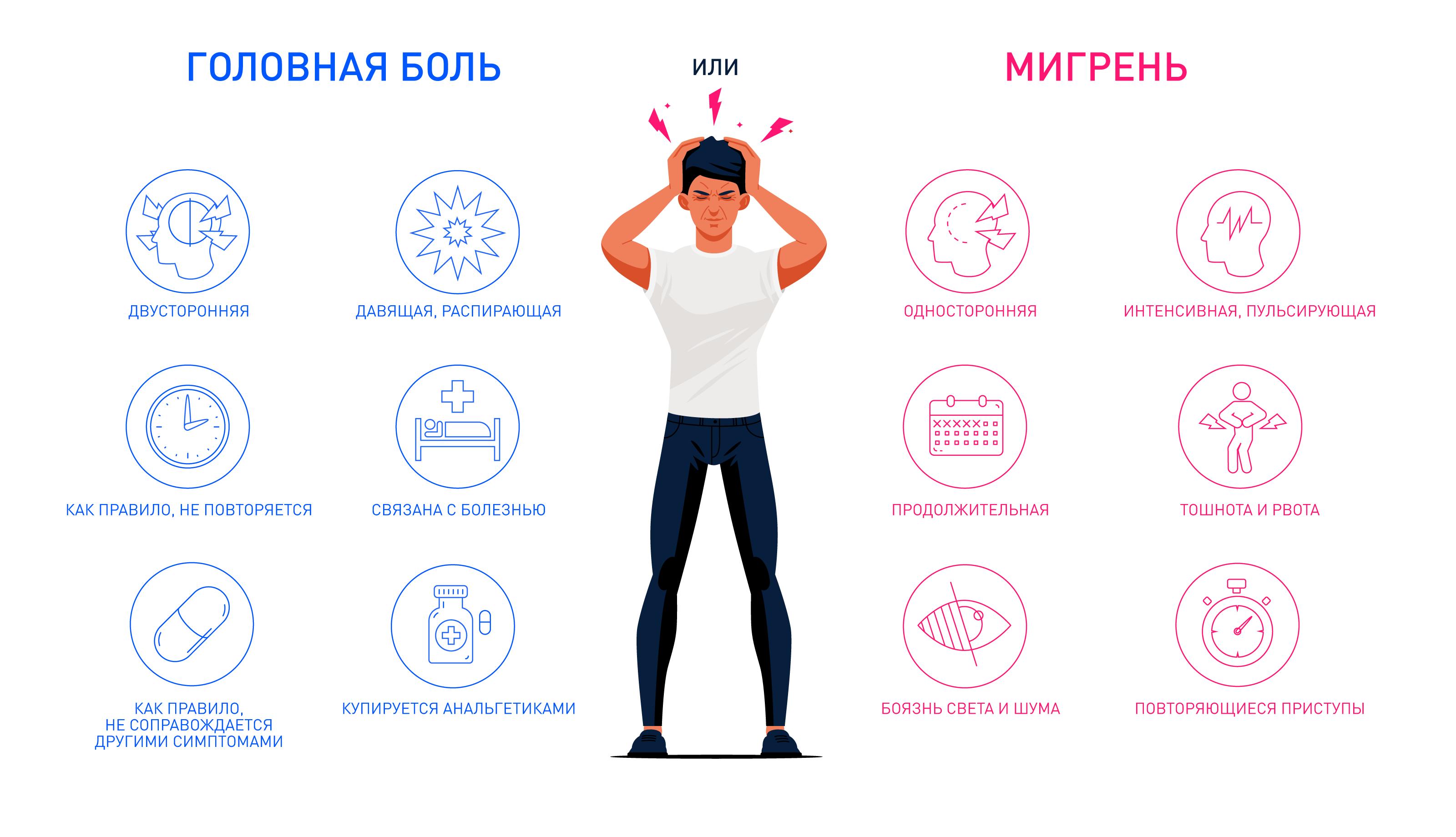 Мигрень и головная боль: в чем отличие?